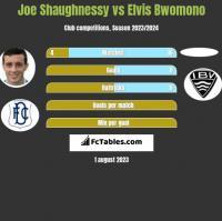 Joe Shaughnessy vs Elvis Bwomono h2h player stats