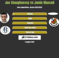 Joe Shaughnessy vs Jamie Mascoll h2h player stats