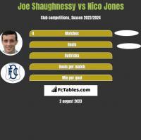 Joe Shaughnessy vs Nico Jones h2h player stats