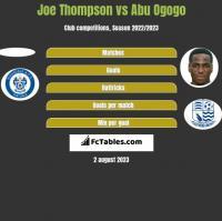 Joe Thompson vs Abu Ogogo h2h player stats