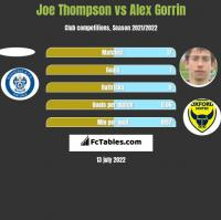 Joe Thompson vs Alex Gorrin h2h player stats