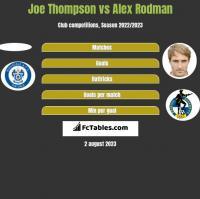 Joe Thompson vs Alex Rodman h2h player stats