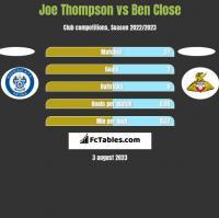 Joe Thompson vs Ben Close h2h player stats
