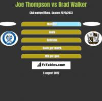 Joe Thompson vs Brad Walker h2h player stats