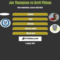 Joe Thompson vs Brett Pitman h2h player stats