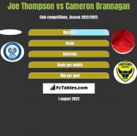Joe Thompson vs Cameron Brannagan h2h player stats