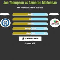 Joe Thompson vs Cameron McGeehan h2h player stats