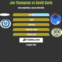 Joe Thompson vs David Davis h2h player stats