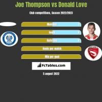 Joe Thompson vs Donald Love h2h player stats