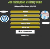 Joe Thompson vs Harry Bunn h2h player stats