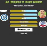 Joe Thompson vs Jordan Williams h2h player stats