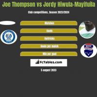 Joe Thompson vs Jordy Hiwula-Mayifuila h2h player stats