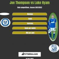 Joe Thompson vs Luke Hyam h2h player stats