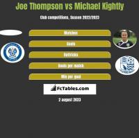 Joe Thompson vs Michael Kightly h2h player stats