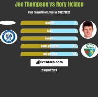 Joe Thompson vs Rory Holden h2h player stats