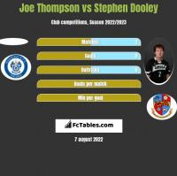 Joe Thompson vs Stephen Dooley h2h player stats