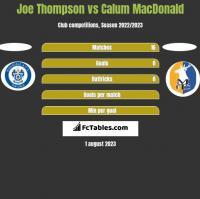 Joe Thompson vs Calum MacDonald h2h player stats