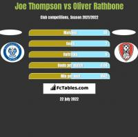 Joe Thompson vs Oliver Rathbone h2h player stats