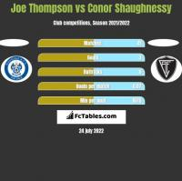 Joe Thompson vs Conor Shaughnessy h2h player stats