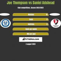Joe Thompson vs Daniel Adshead h2h player stats