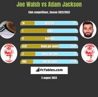 Joe Walsh vs Adam Jackson h2h player stats
