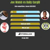 Joe Walsh vs Baily Cargill h2h player stats