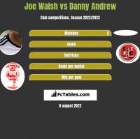 Joe Walsh vs Danny Andrew h2h player stats