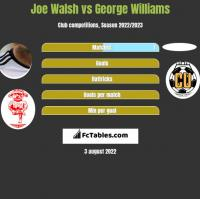 Joe Walsh vs George Williams h2h player stats