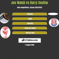 Joe Walsh vs Harry Souttar h2h player stats