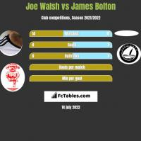 Joe Walsh vs James Bolton h2h player stats