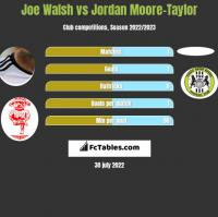 Joe Walsh vs Jordan Moore-Taylor h2h player stats