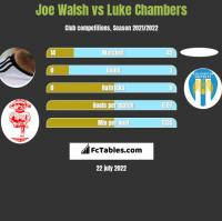 Joe Walsh vs Luke Chambers h2h player stats