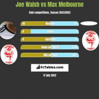 Joe Walsh vs Max Melbourne h2h player stats