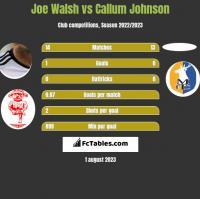 Joe Walsh vs Callum Johnson h2h player stats