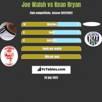 Joe Walsh vs Kean Bryan h2h player stats