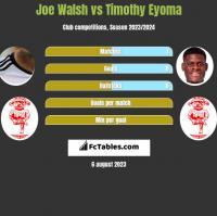 Joe Walsh vs Timothy Eyoma h2h player stats