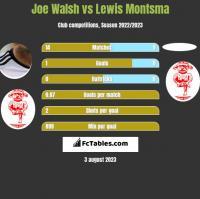 Joe Walsh vs Lewis Montsma h2h player stats