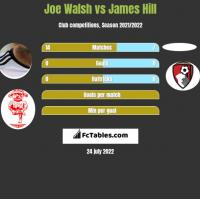 Joe Walsh vs James Hill h2h player stats