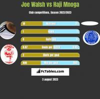 Joe Walsh vs Haji Mnoga h2h player stats