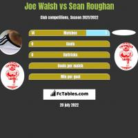 Joe Walsh vs Sean Roughan h2h player stats