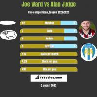 Joe Ward vs Alan Judge h2h player stats