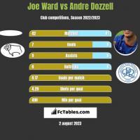 Joe Ward vs Andre Dozzell h2h player stats