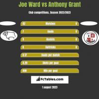 Joe Ward vs Anthony Grant h2h player stats