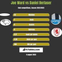 Joe Ward vs Daniel Berlaser h2h player stats