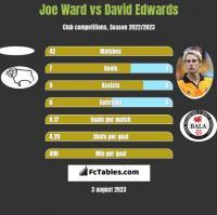 Joe Ward vs David Edwards h2h player stats