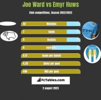 Joe Ward vs Emyr Huws h2h player stats