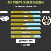 Joe Ward vs Fejiri Okenabirhie h2h player stats