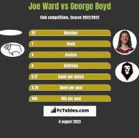 Joe Ward vs George Boyd h2h player stats