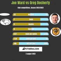Joe Ward vs Greg Docherty h2h player stats