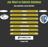 Joe Ward vs Hakeeb Adelakun h2h player stats